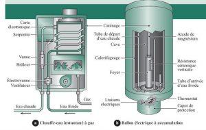 Comment recharger votre réservoir d'expansion de chaudière à eau chaude